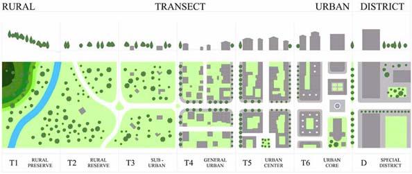 New Urbanism Cities